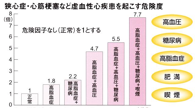 %e5%bf%83%e8%87%93%ef%bc%95%ef%bc%88%e5%8d%b1%e9%99%ba%e5%ba%a6%ef%bc%89