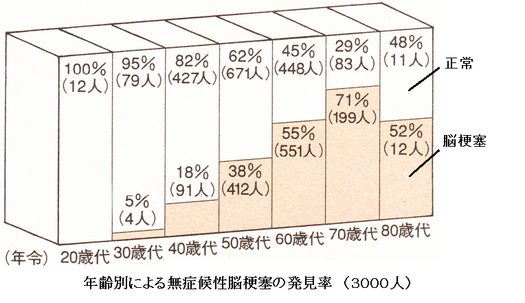 %e8%84%b3%e6%a2%97%e5%a1%9e%e7%99%ba%e8%a6%8b%e7%8e%87